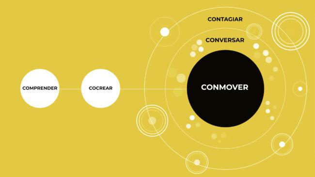 Esquema de Las cinco C de la comunicación para la transformación